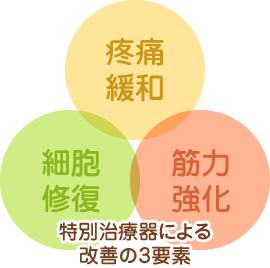 特別治療機器による改善の3要素